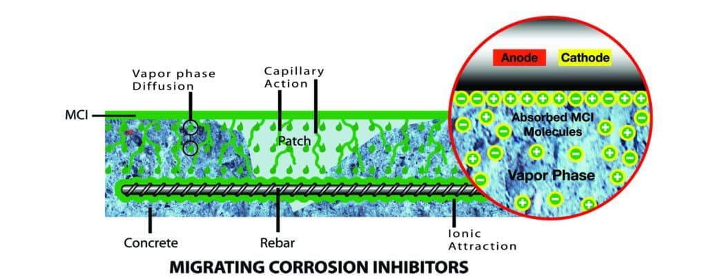 Migrating Corrosion Inhinitor Diagram showing how MCI protects reinforcing metals